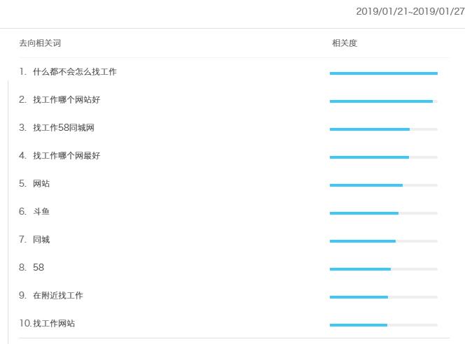 """惠州2019年初""""找工作""""搜索量迎新高,超历年10倍"""
